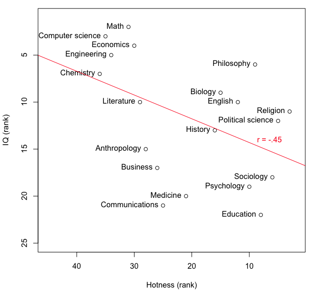 The hotness-IQ tradeoff in academia – The Hardest Science